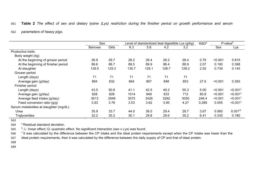 Effects of sex and dietary lysine on performances and serum and meat traits in finisher pigs